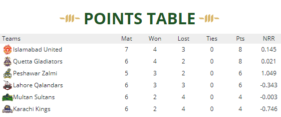 Points table(5)