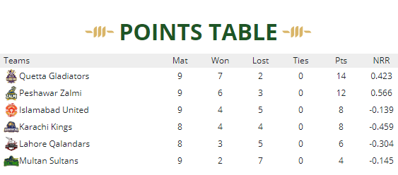 Points table(7